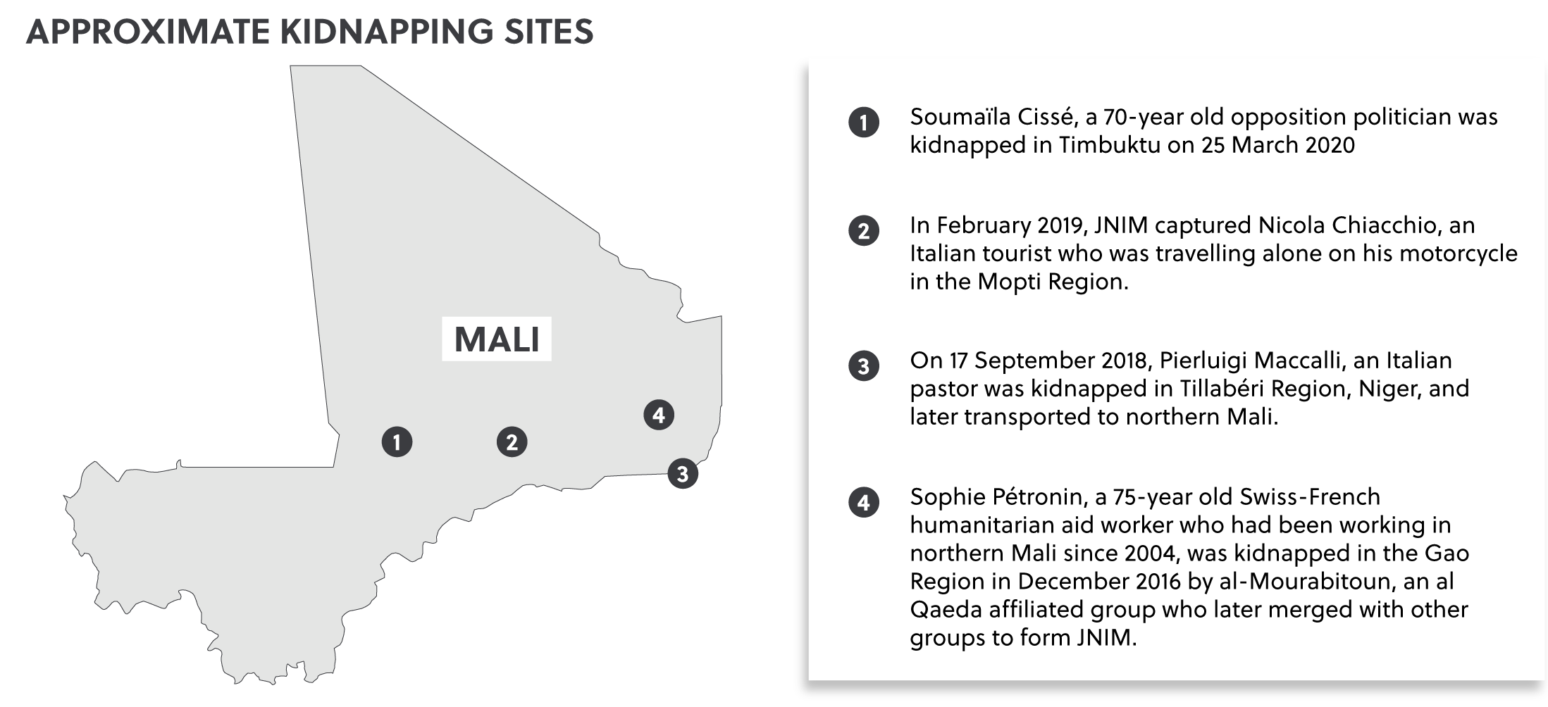 Mali Kidnappings