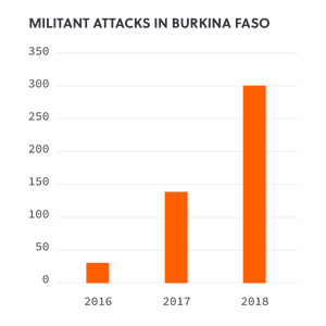 Militant Attacks in Burkina Faso
