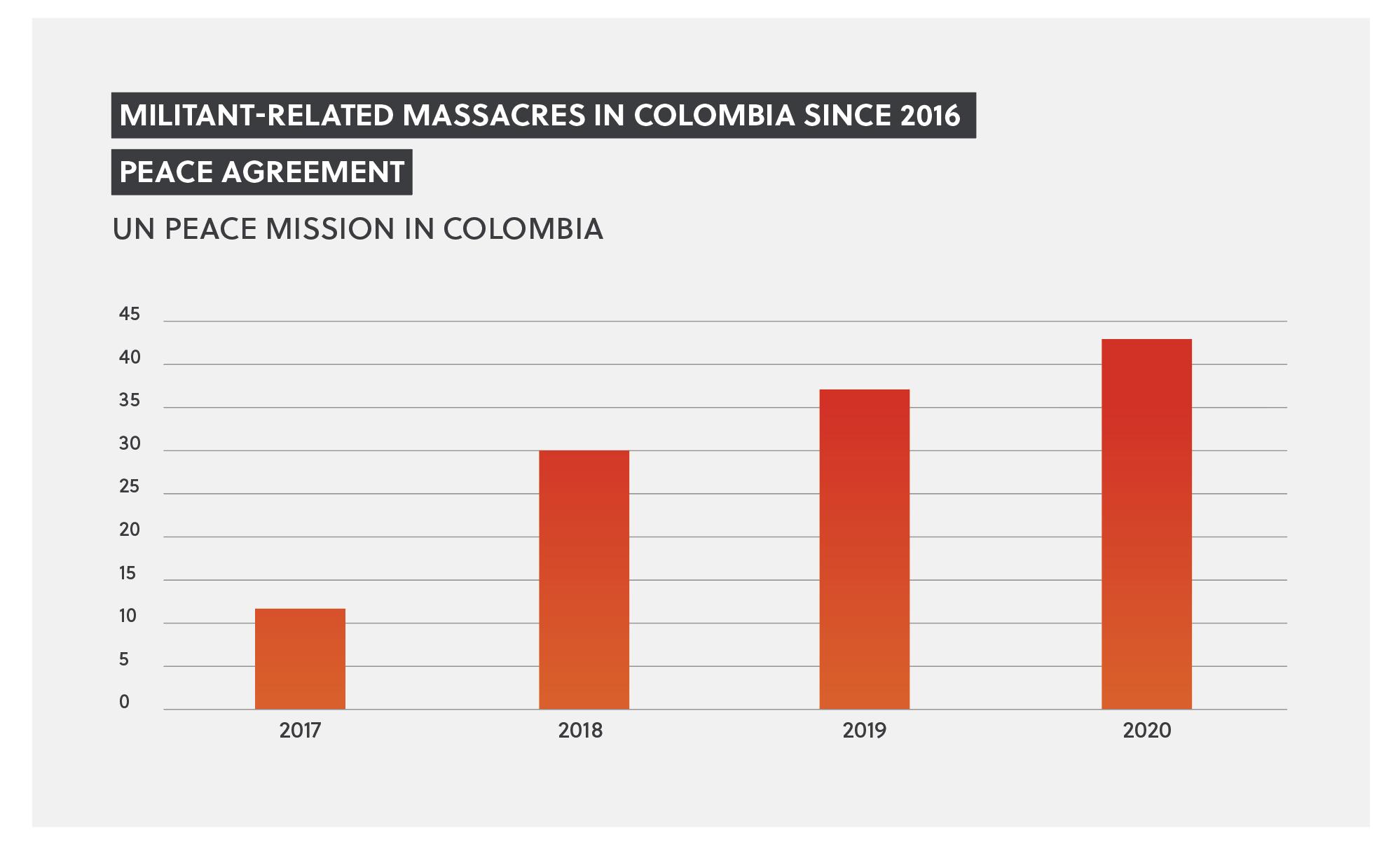 Massacres in Colombia