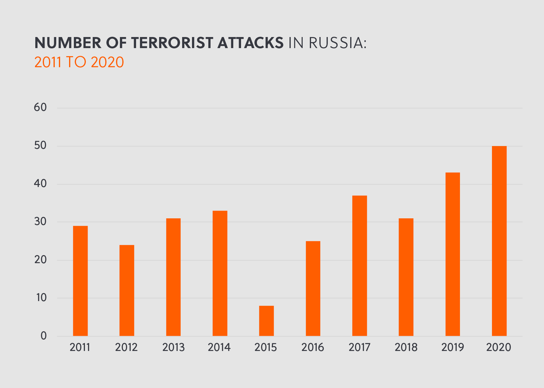 Number of Terrorist Attacks in Russia